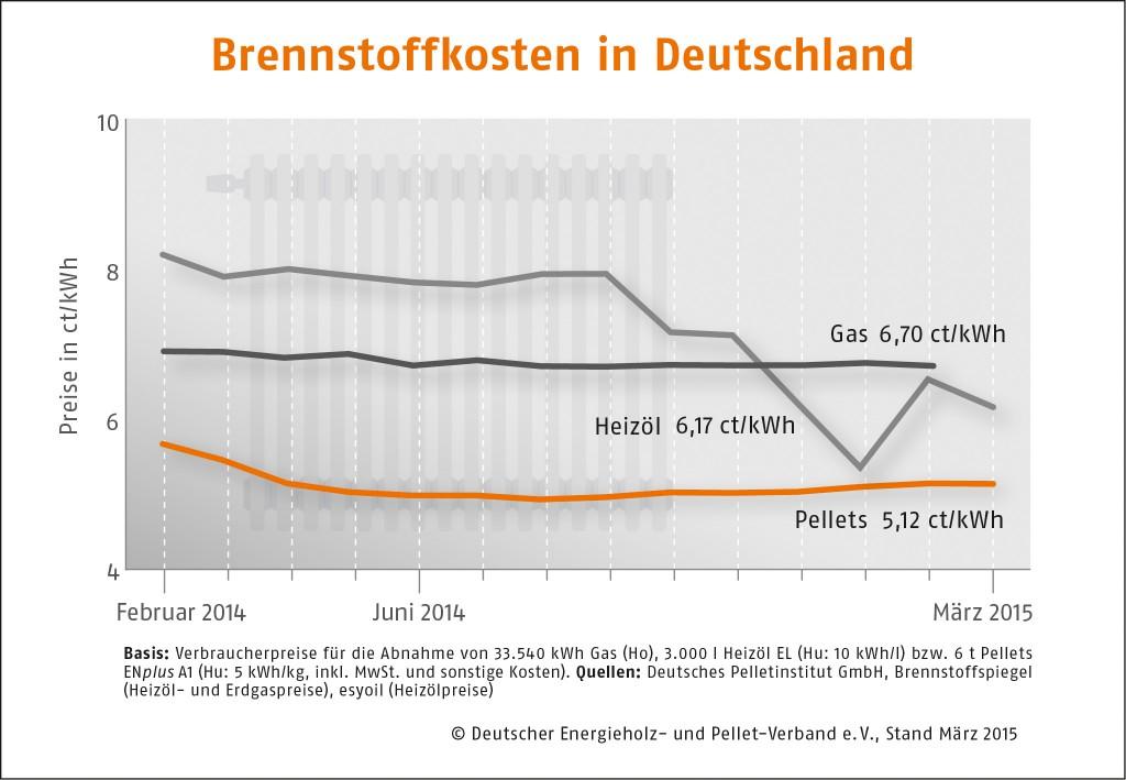 Brennstoffkosten_Deutschland_Maerz_2015